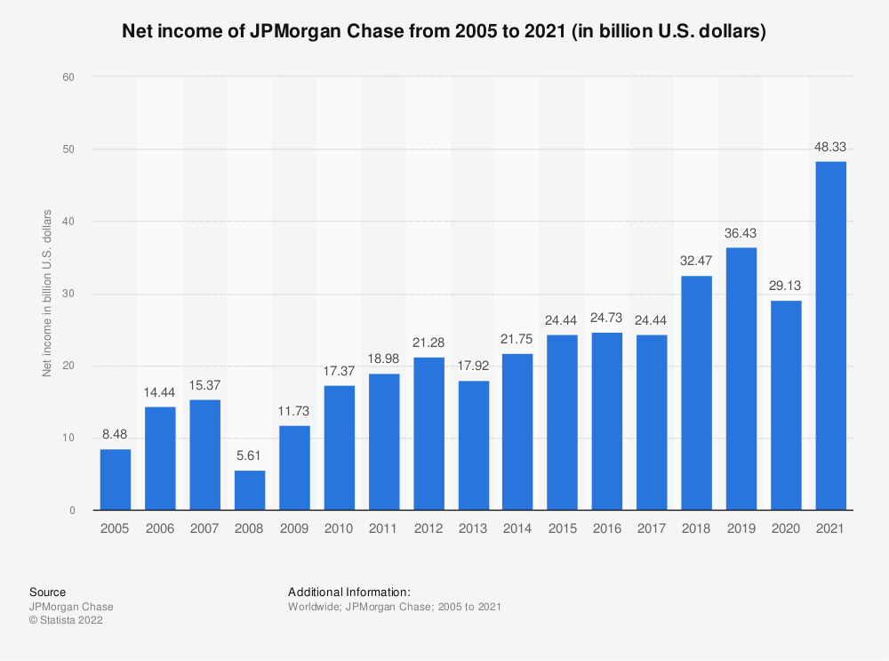 Statistic: Net income of JPMorgan Chase from 2005 to 2018 (in billion U.S. dollars) | Statista