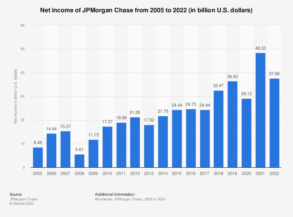JPMorgan Chase: net income 2018 | Statista