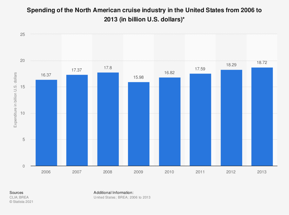 Statistic: Spending of the North American cruise industry in the United States from 2006 to 2013 (in billion U.S. dollars)* | Statista