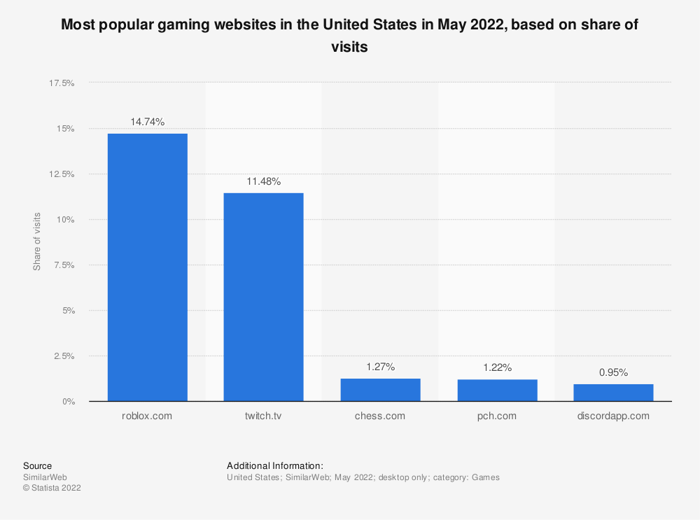 Statistic: Market share of selected gaming websites the United States in December 2011, by visitors | Statista