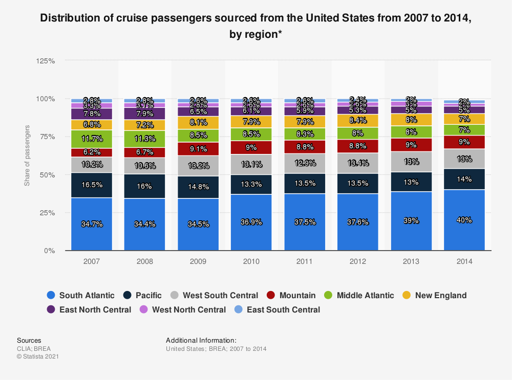 Statistic: Distribution of cruise passengers sourced from the United States from 2007 to 2014, by region* | Statista
