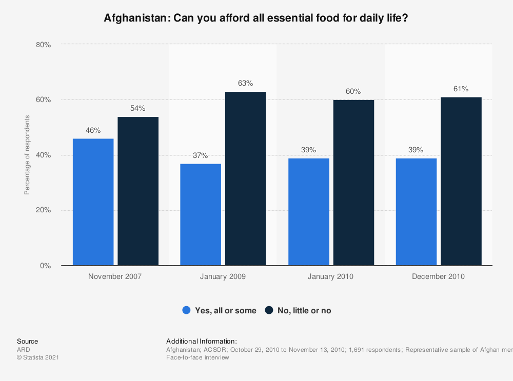 Statistic: Afghanistan: Can you afford all essential food for daily life?   Statista