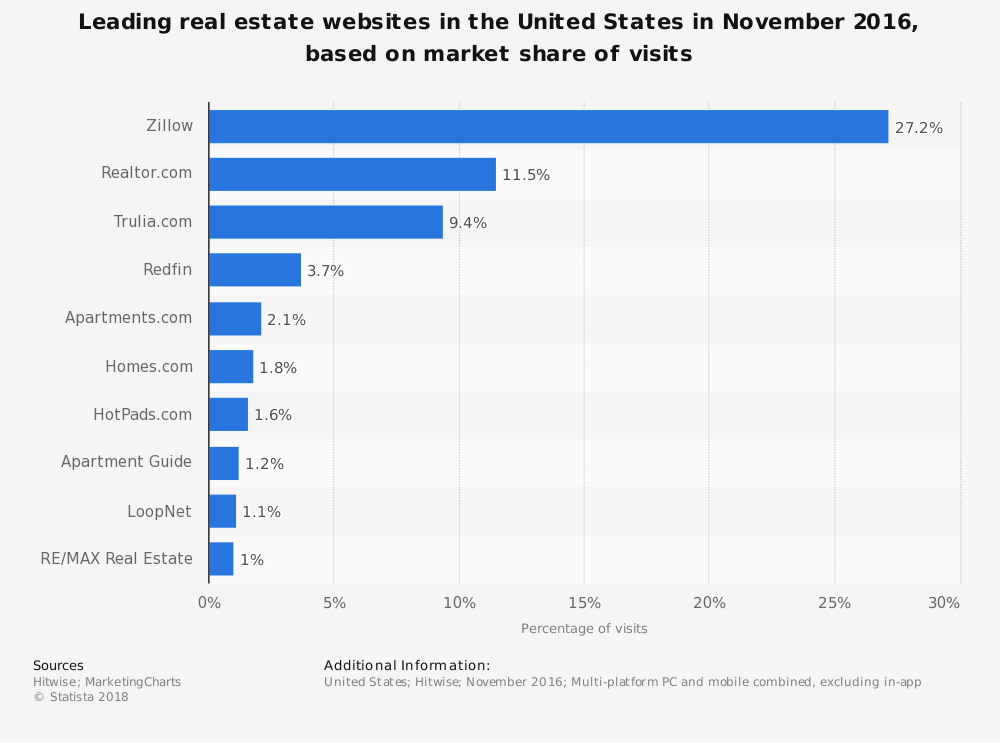 Statistic: Leading real estate websites in the United States in November 2016, based on market share of visits | Statista