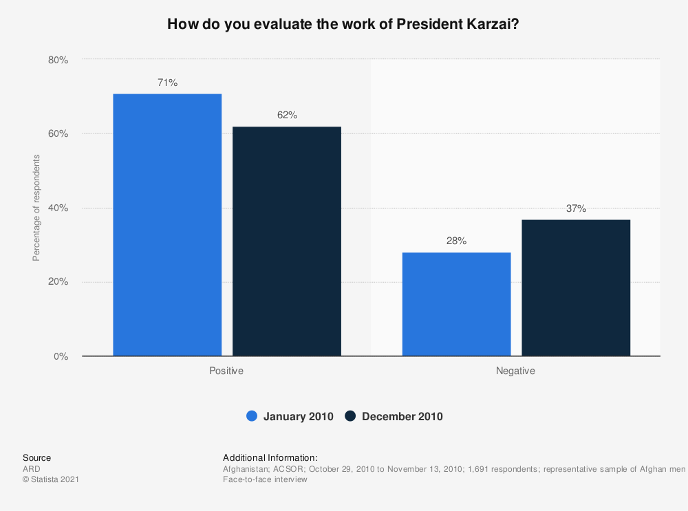 Statistic: How do you evaluate the work of President Karzai? | Statista