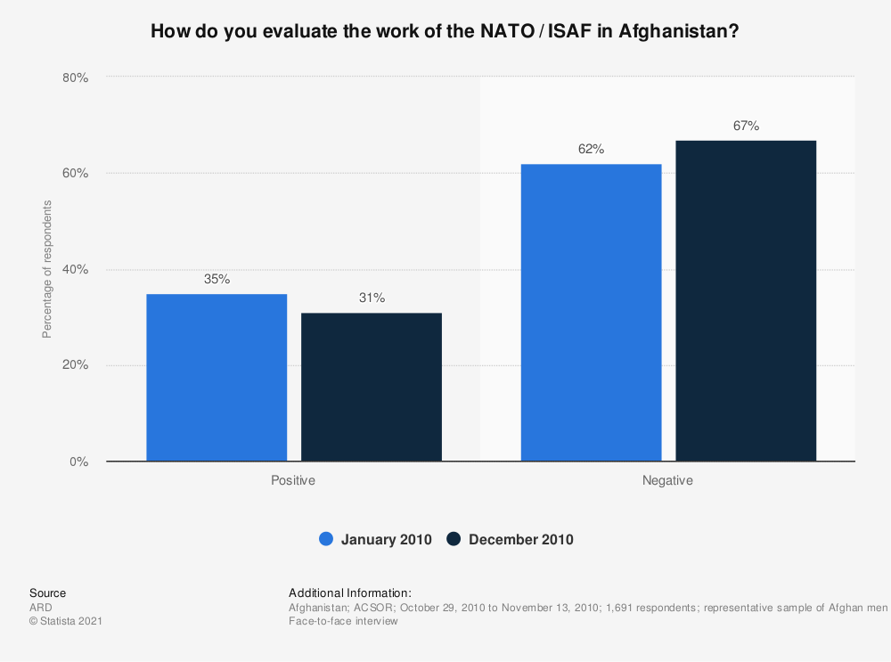 Statistic: How do you evaluate the work of the NATO / ISAF in Afghanistan? | Statista