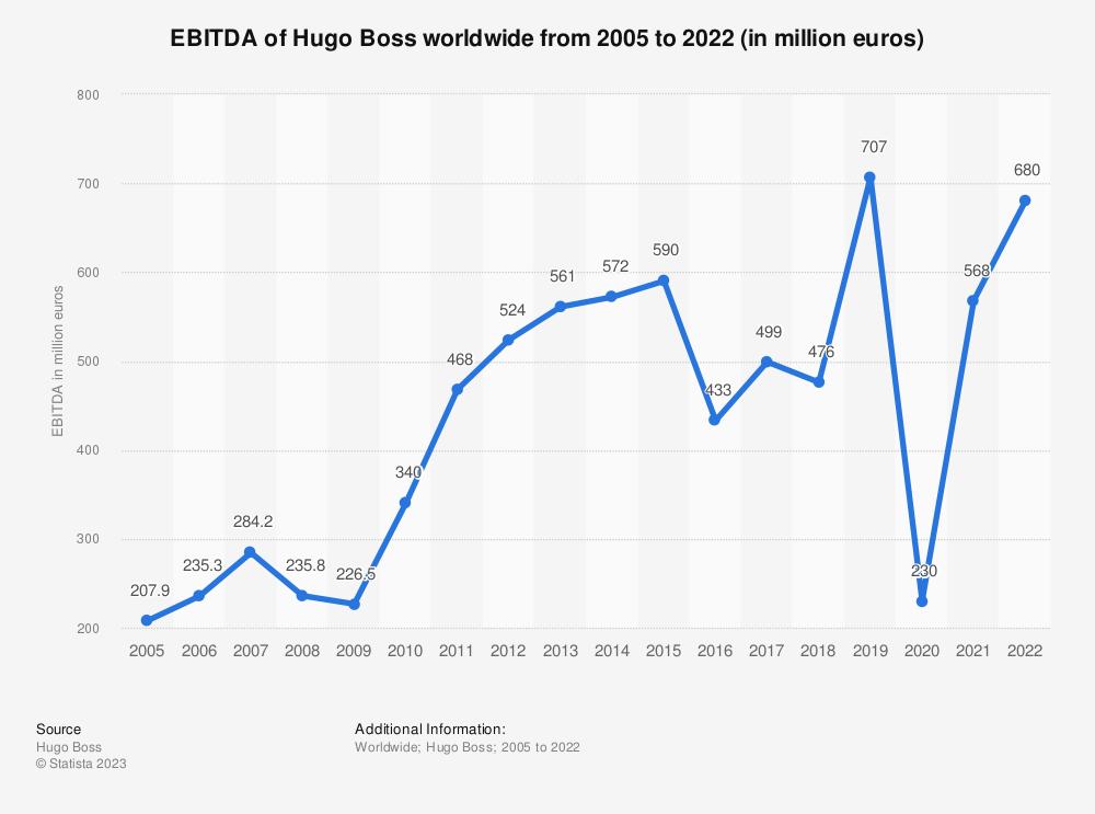 Statistic: EBITDA of Hugo Boss worldwide from 2005 to 2020 (in million euros)   Statista