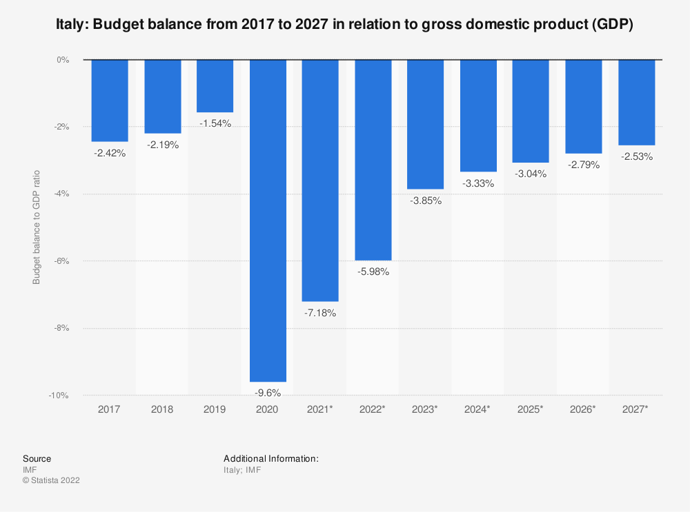 Statistic: Italy: Budget balance from 2014 to 2024 in relation to gross domestic product (GDP) | Statista