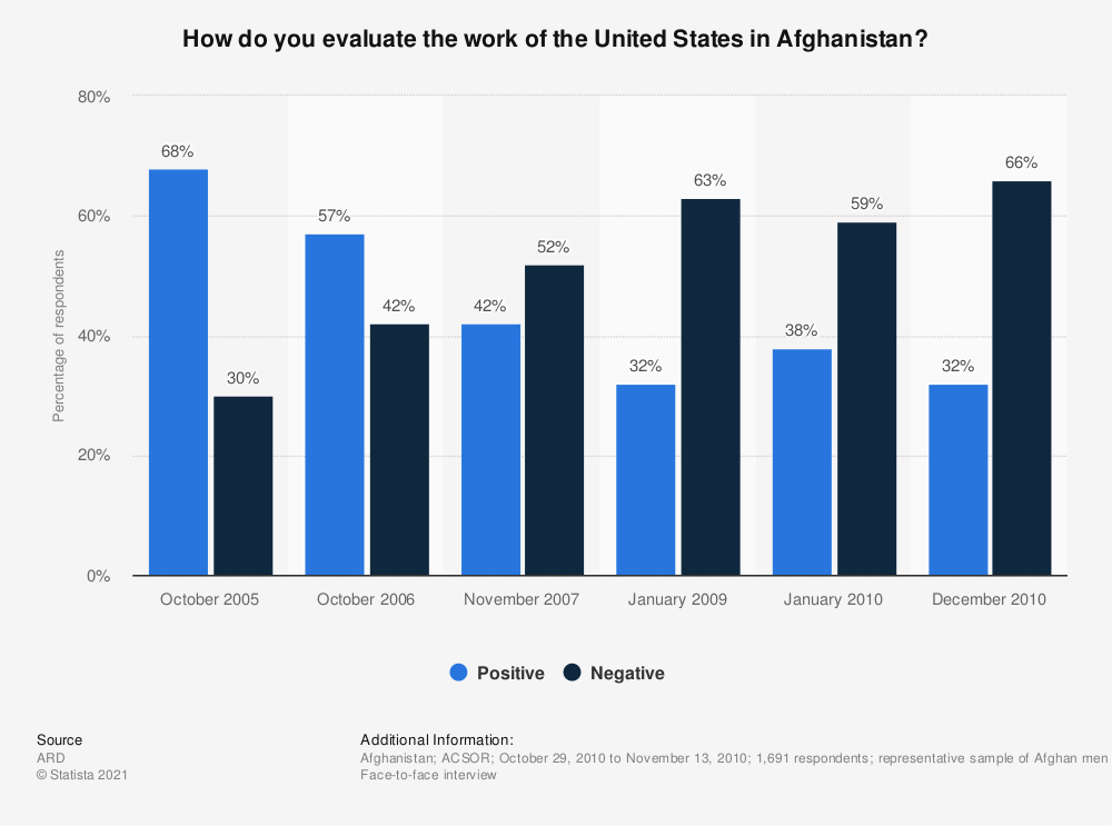 Statistic: How do you evaluate the work of the United States in Afghanistan? | Statista