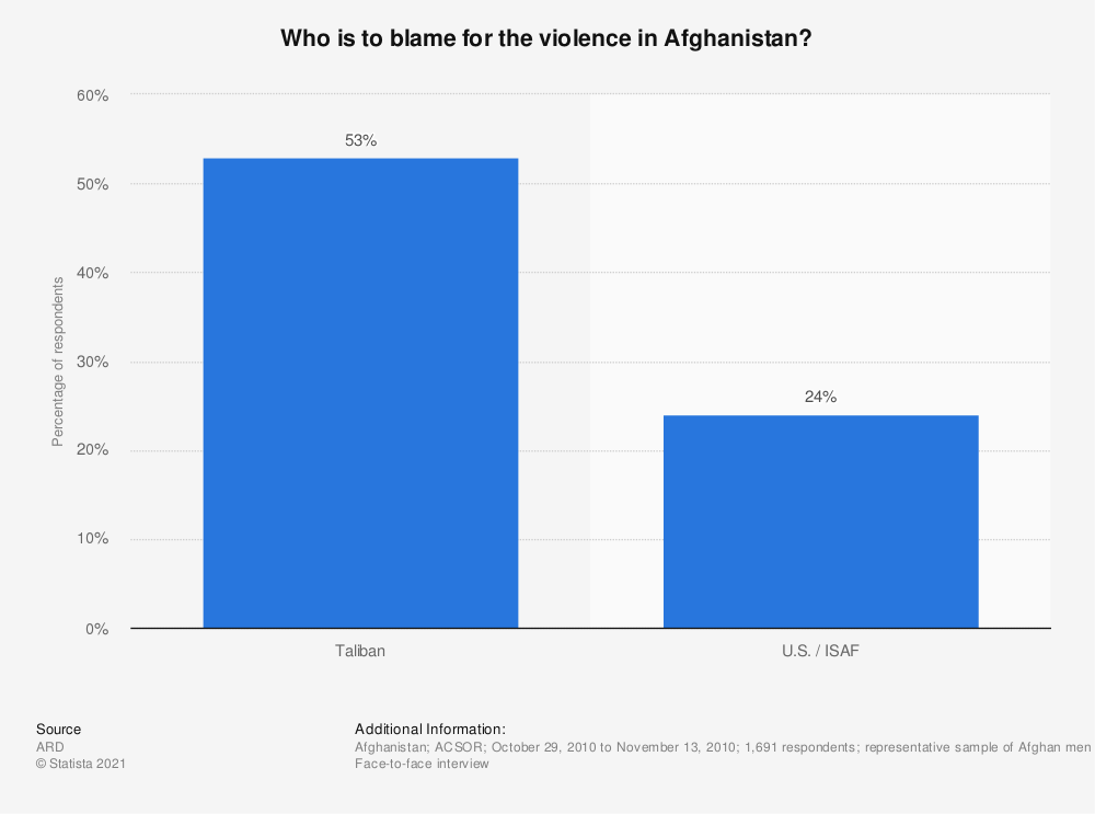 Statistic: Who is to blame for the violence in Afghanistan? | Statista