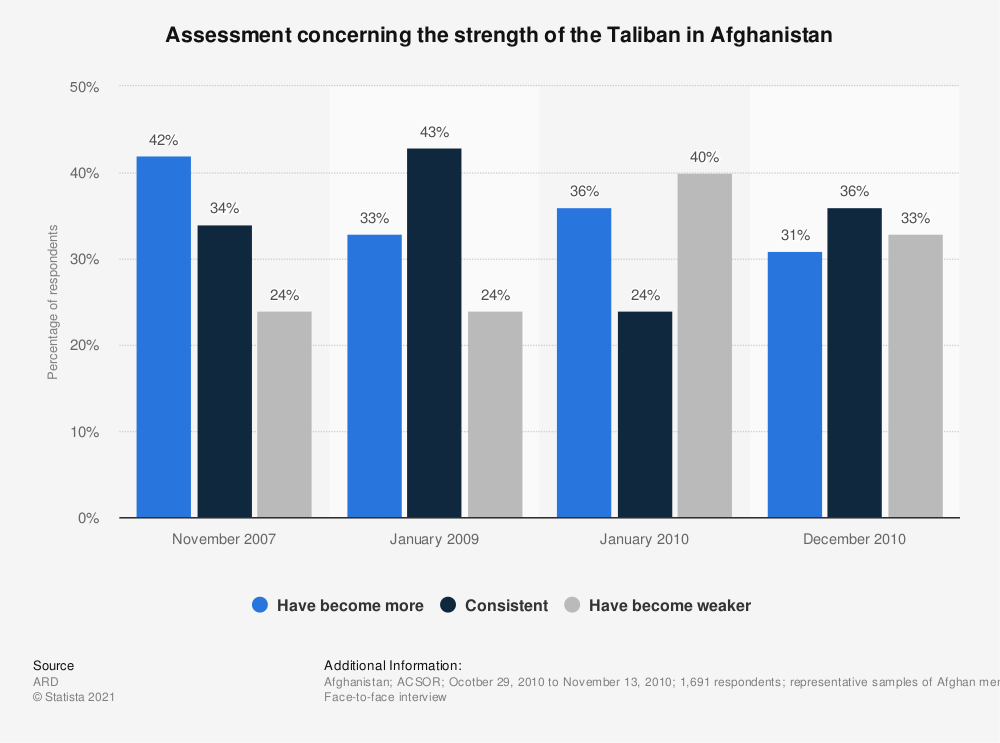 Statistic: Assessment concerning the strength of the Taliban in Afghanistan | Statista