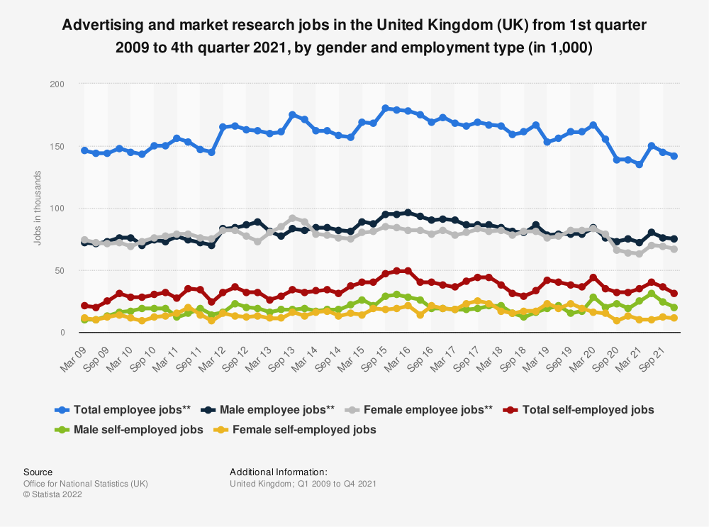 Statistic: Advertising and market research jobs in the United Kingdom (UK) from 1st quarter 2009 to 1st quarter 2018, by gender and employment type (in 1,000)* | Statista