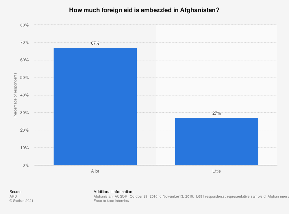 Statistic: How much foreign aid is embezzled in Afghanistan? | Statista