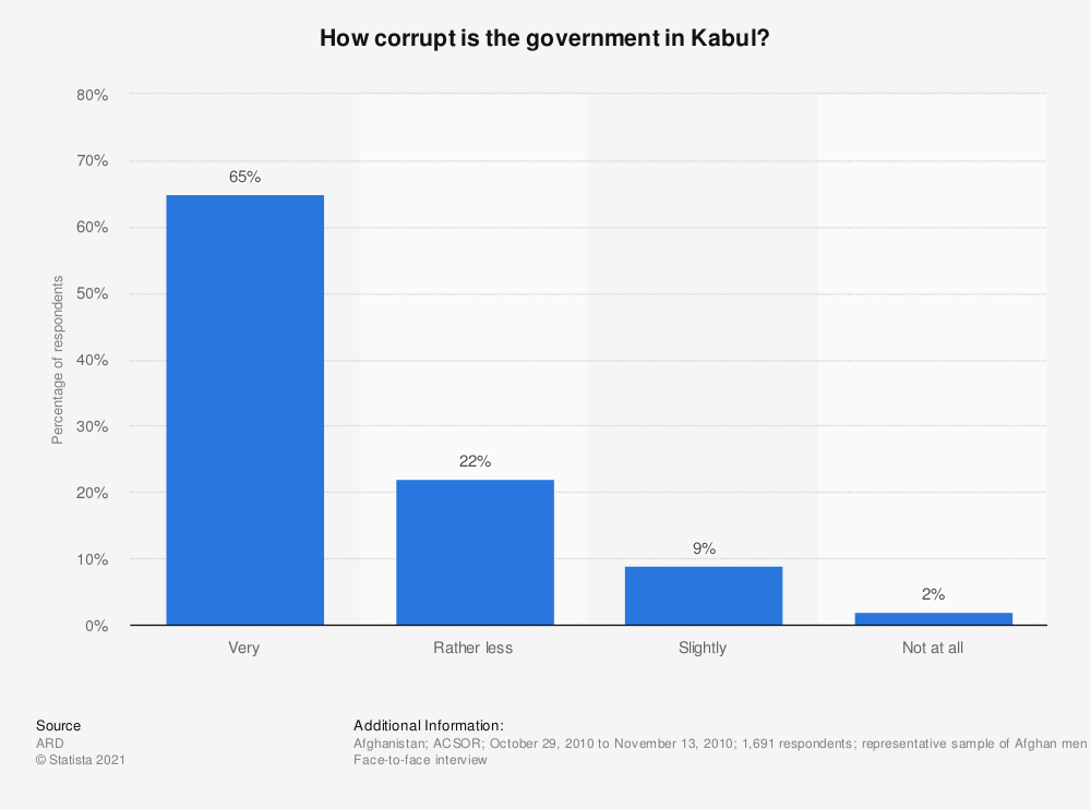 Statistic: How corrupt is the government in Kabul?   Statista
