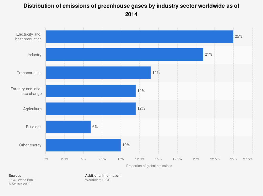 Statistic: Distribution of emissions of greenhouse gases by industry sector worldwide as of 2014 | Statista