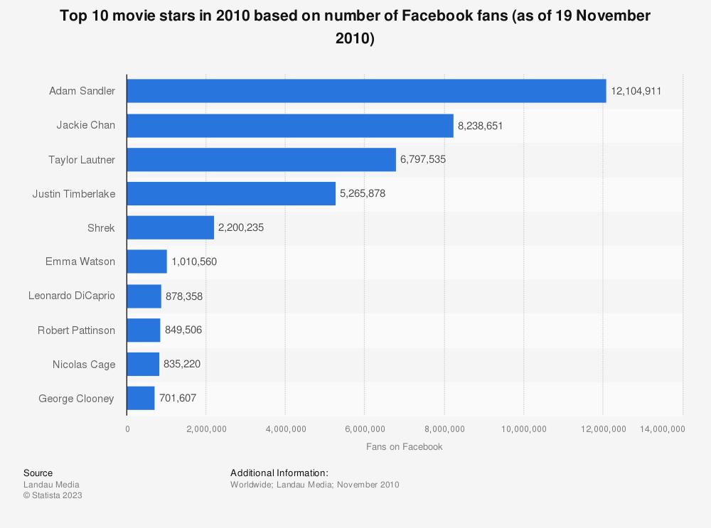 Statistic: Top 10 movie stars in 2010 based on number of Facebook fans (as of 19 November 2010) | Statista
