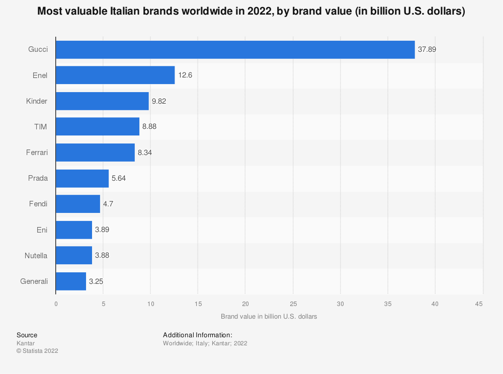Statistic: Most valuable Italian brands in 2020, by brand value (in million U.S. dollars) | Statista