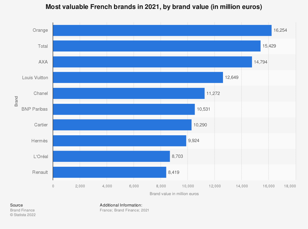 Statistic: Most valuable French brands in 2014, by brand value (in million U.S. dollars) | Statista