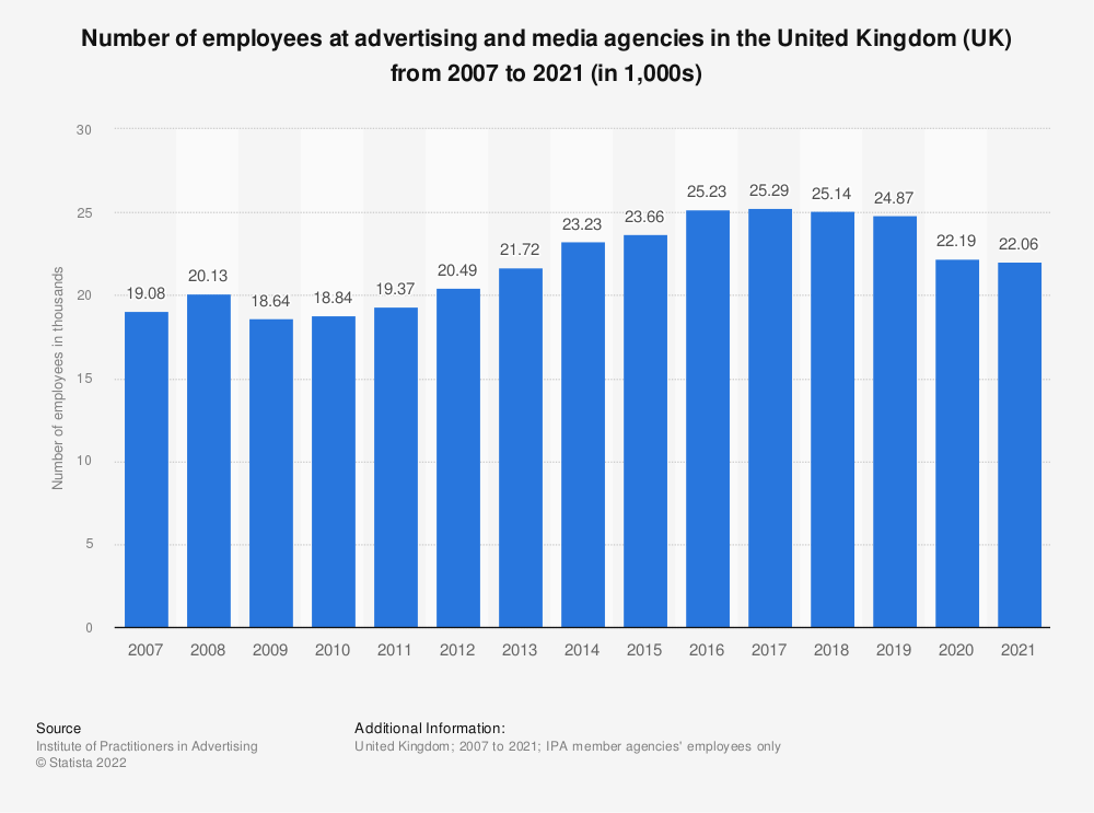 Statistic: Number of employees at advertising and media agencies in the United Kingdom (UK) from 2007 to 2019 (in 1,000s) | Statista