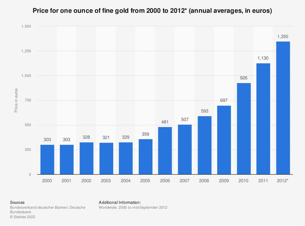 Statistic: Price for one ounce of fine gold from 2000 to 2012* (annual averages, in euros) | Statista