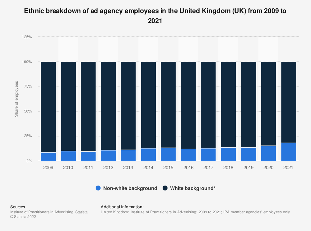 Statistic: Ethnic breakdown of ad agency employees in the United Kingdom (UK) from 2009 to 2017* | Statista