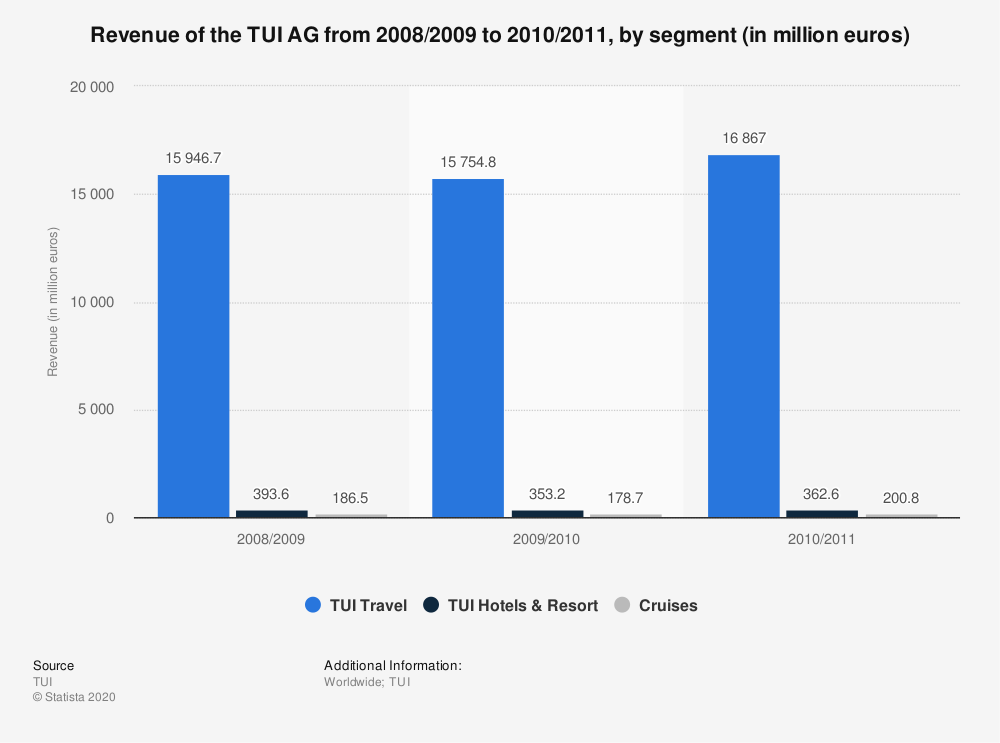 Statistic: Revenue of the TUI AG from 2008/2009 to 2010/2011, by segment (in million euros) | Statista