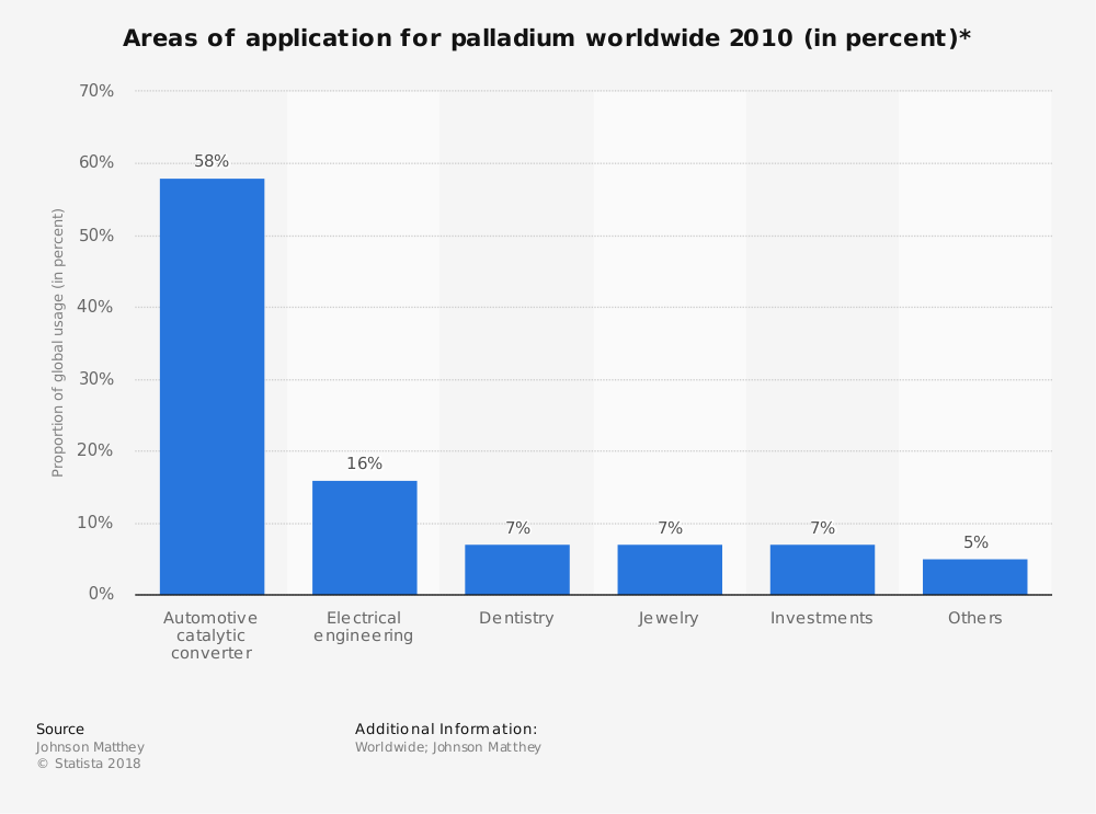 Statistic: Areas of application for palladium worldwide 2010 (in percent)* | Statista
