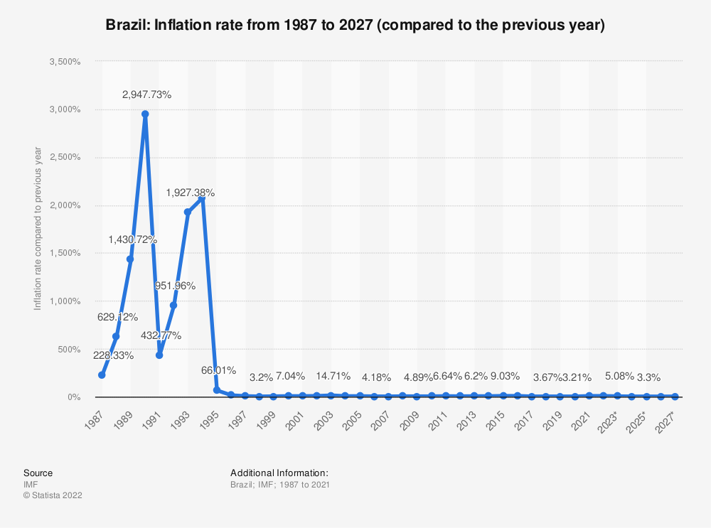 Statistic: Brazil: Inflation rate from 1984 to 2024 (compared to the previous year)   Statista