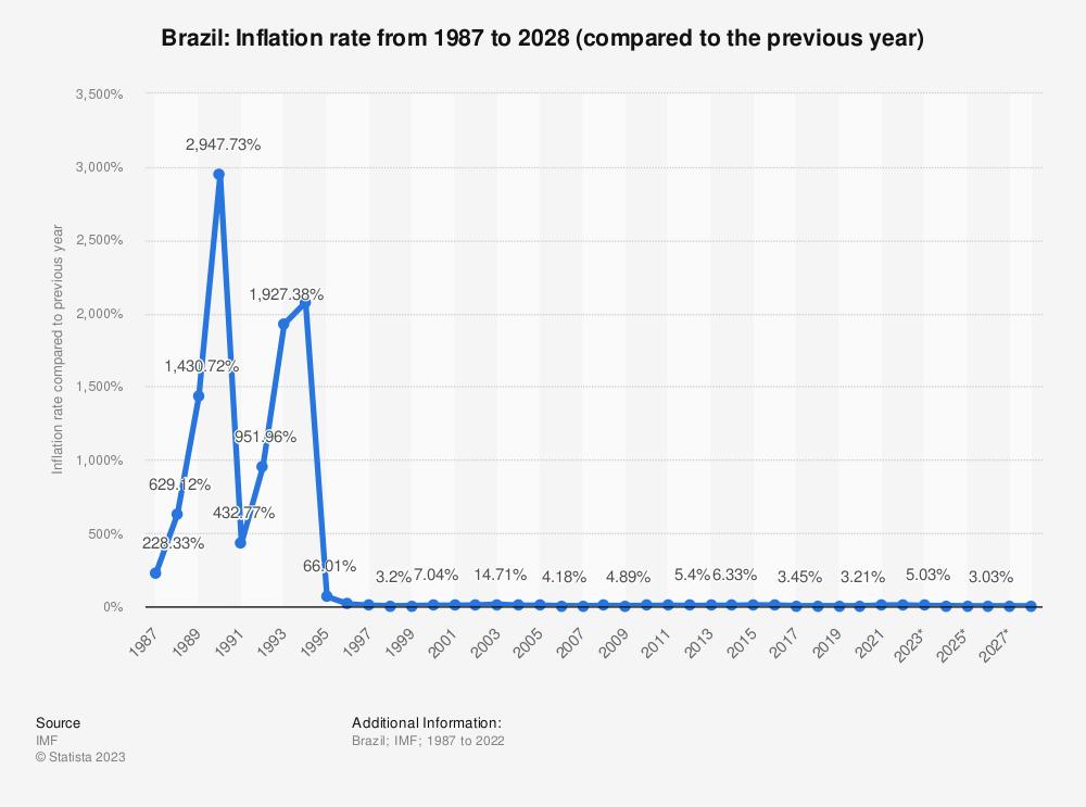 inflation rates brazil inflation brazil.aspx