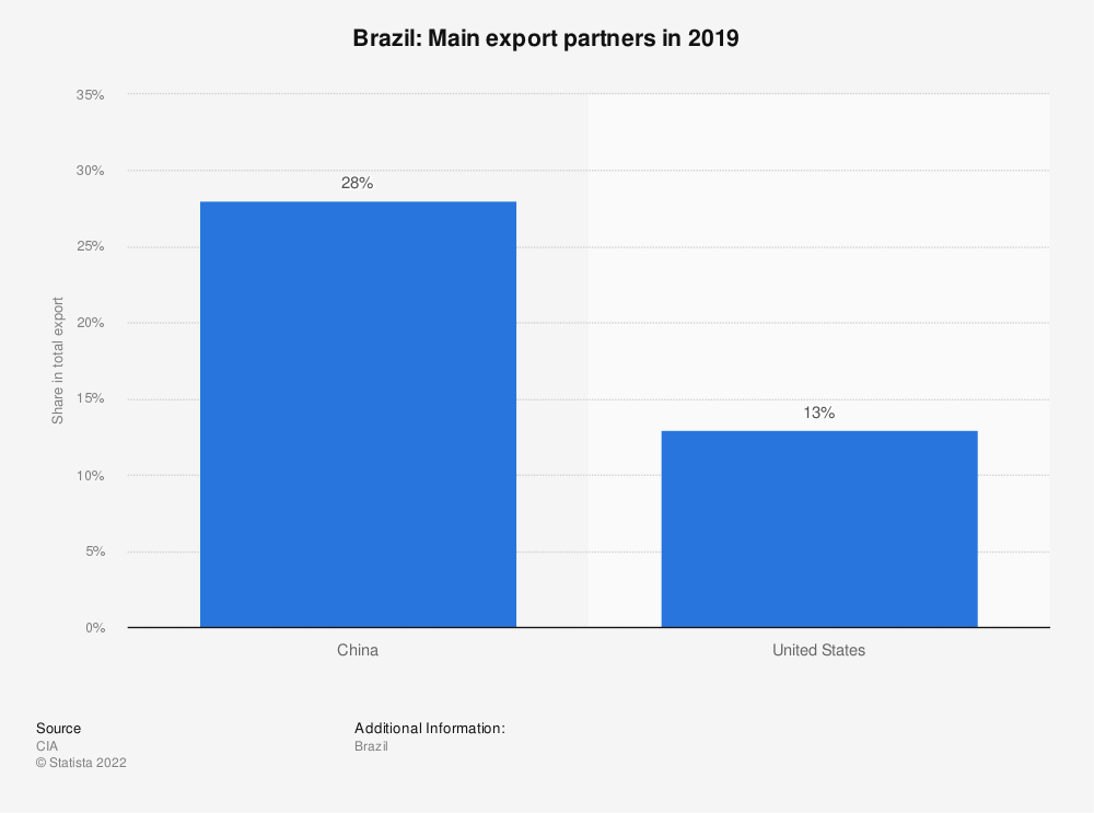 Statistic: Brazil: Main export partners in 2017 | Statista