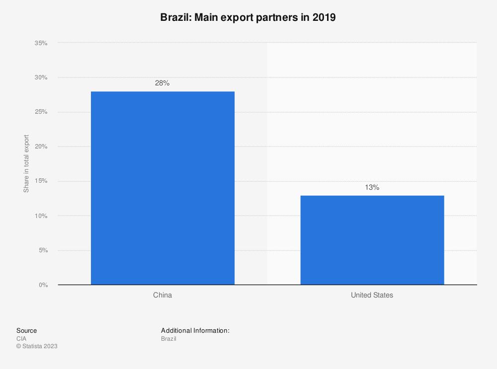 Statistic: Brazil: Main export partners in 2017 | Statista