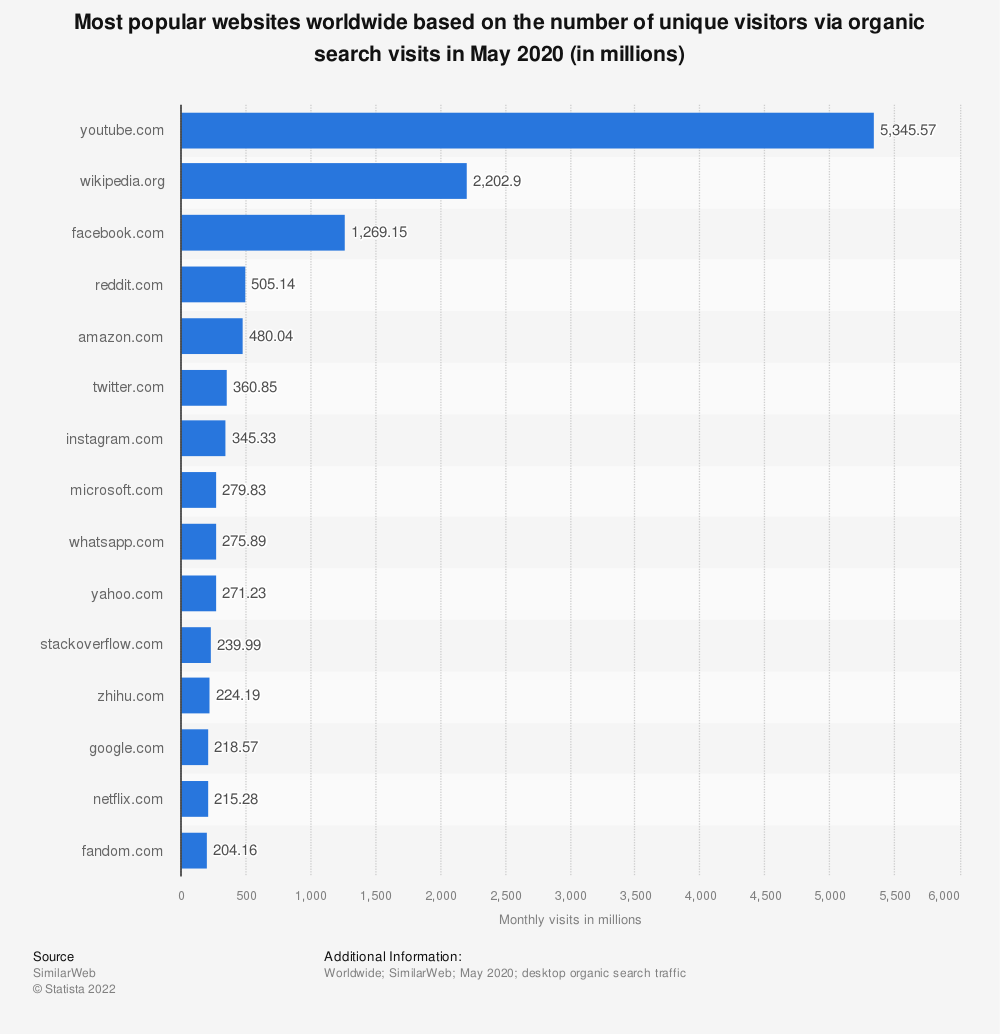 Statistic: Most popular websites worldwide based on the number of unique visitors via organic search visits in May 2020 (in millions) | Statista