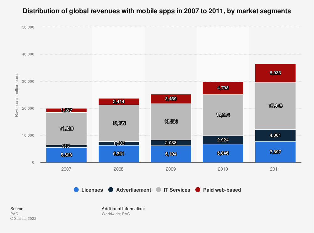 Statistic: Distribution of global revenues with mobile apps in 2007 to 2011, by market segments | Statista