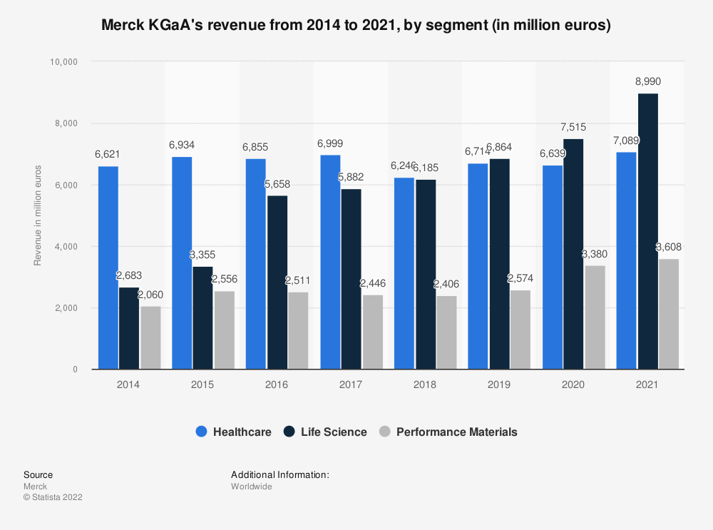 Statistic: Merck KGaA's revenue from 2014 to 2018, by segment (in million euros)* | Statista