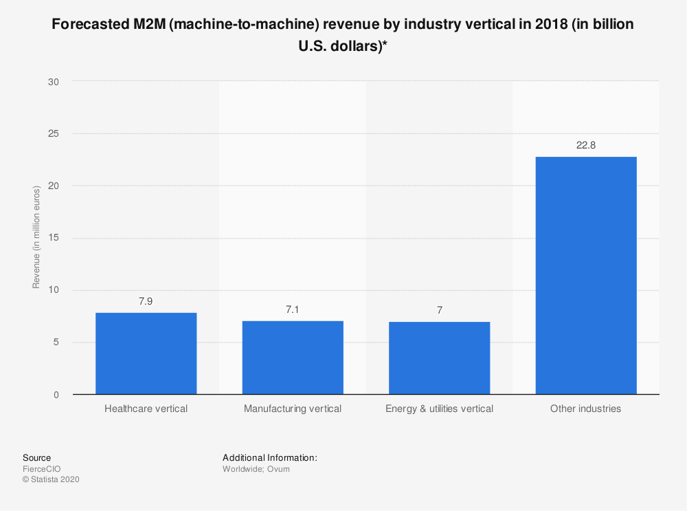 Statistic: Forecasted M2M (machine-to-machine) revenue by industry vertical in 2018 (in billion U.S. dollars)* | Statista