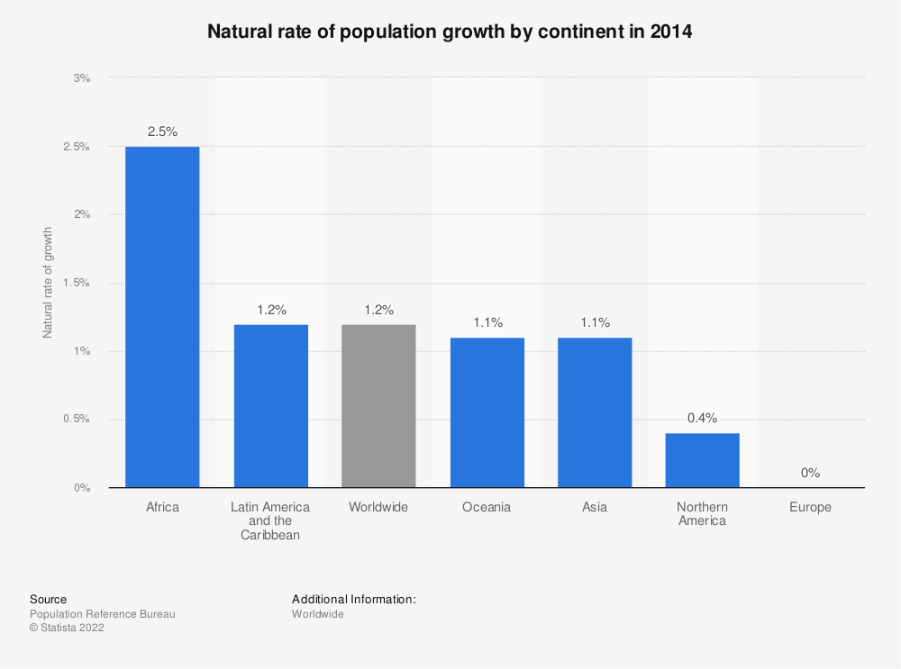 Natural Rate Of Population Growth By Continent Statistic - List of continents by area