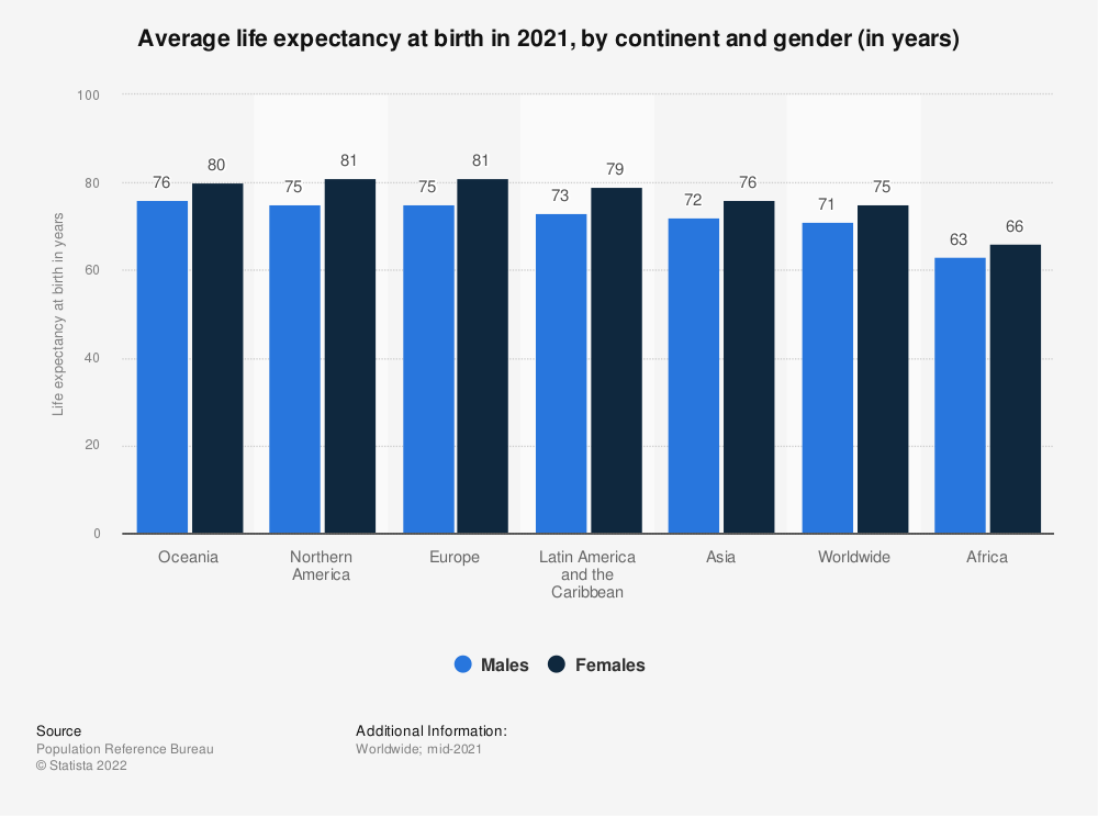 Statistic: Average life expectancy at birth in 2019, by continent and gender (in years) | Statista