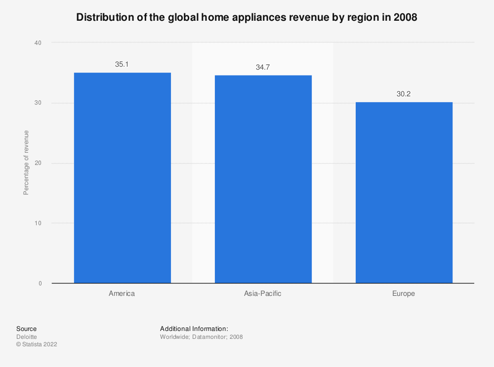 Statistic: Distribution of the global home appliances revenue by region in 2008 | Statista