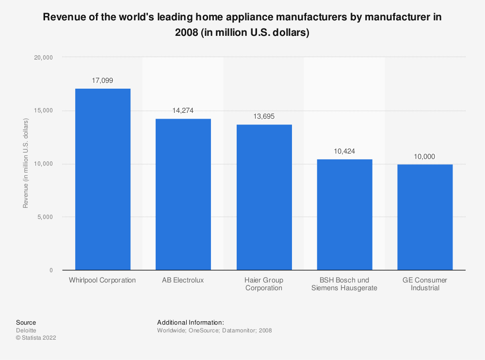 Statistic: Revenue of the world's leading home appliance manufacturers by manufacturer in 2008 (in million U.S. dollars) | Statista
