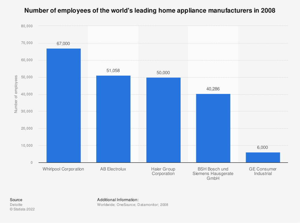 Statistic: Number of employees of the world's leading home appliance manufacturers in 2008   Statista