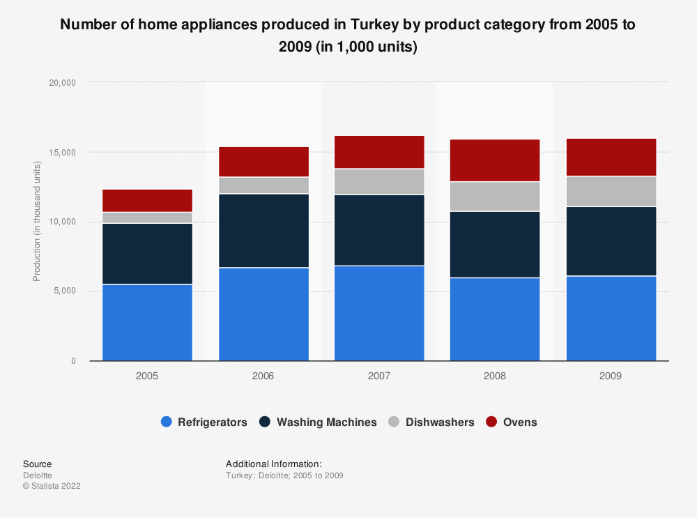 Statistic: Number of home appliances produced in Turkey by product category from 2005 to 2009 (in 1,000 units) | Statista