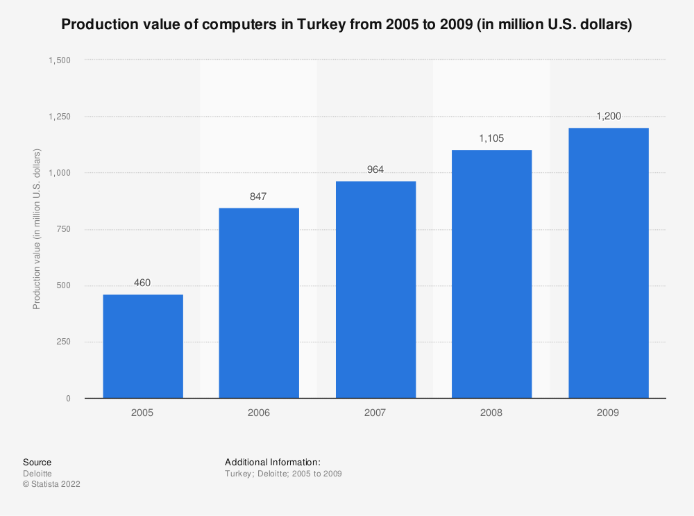 Statistic: Production value of computers in Turkey from 2005 to 2009 (in million U.S. dollars)   Statista