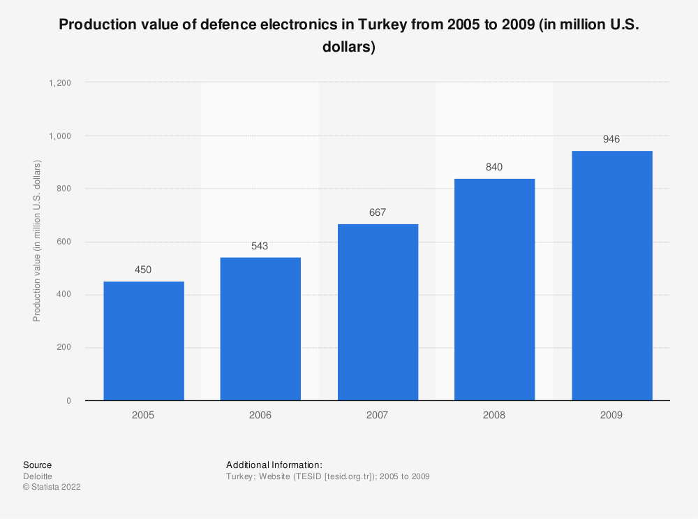 Statistic: Production value of defence electronics in Turkey from 2005 to 2009 (in million U.S. dollars) | Statista
