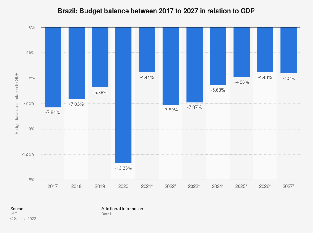 Statistic: Brazil: Budget balance between 2014 to 2024 in relation to GDP | Statista