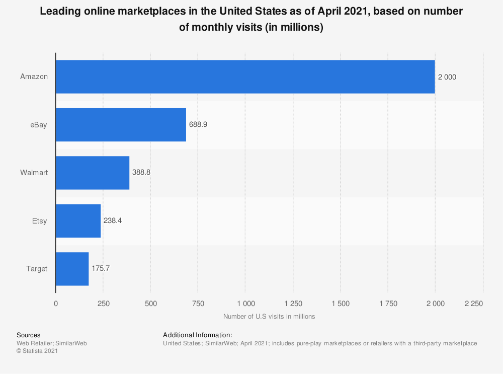 Statistic: Leading online marketplace websites in the United States as of 4th quarter 2018, based on share of visits | Statista