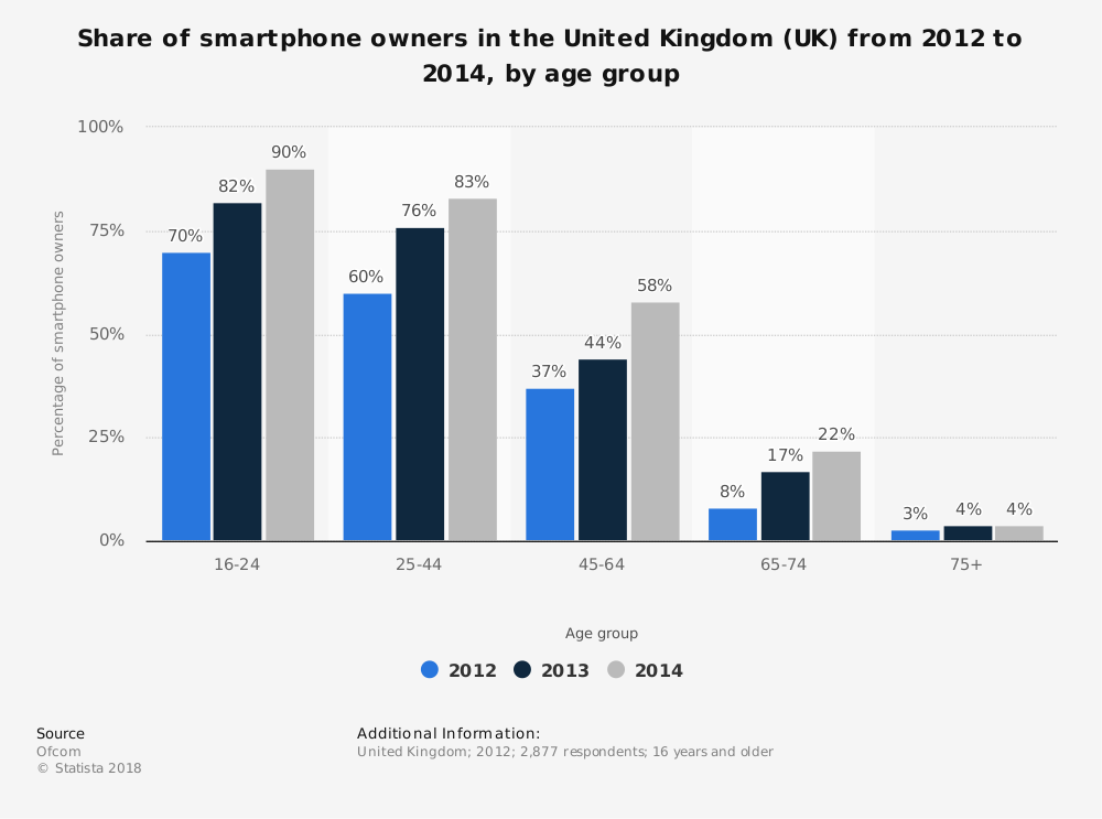 Statistic: Share of smartphone owners in the United Kingdom (UK) from 2012 to 2014, by age group | Statista