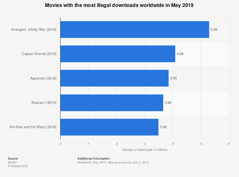 Statistic: Movies with the most illegal downloads worldwide in May 2019 | Statista