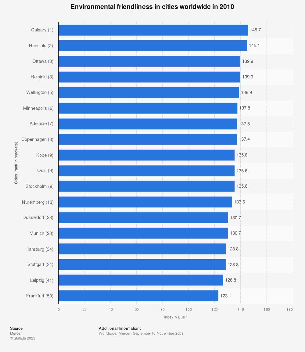 Statistic: Environmental friendliness in cities worldwide in 2010 | Statista