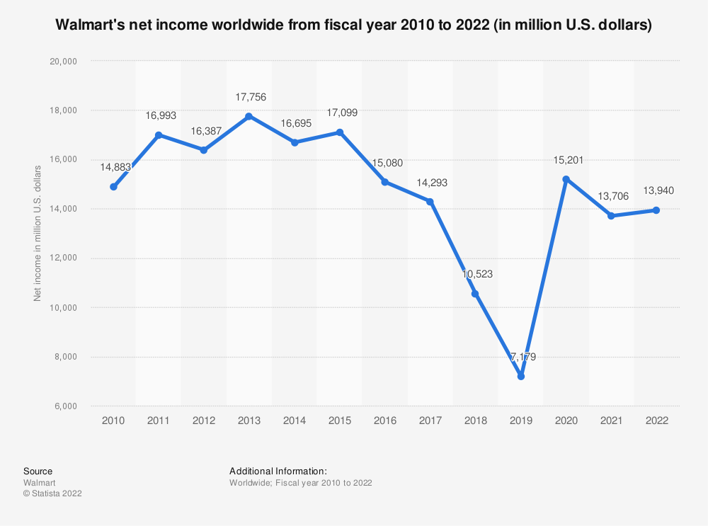 Statistic: Walmart's net income worldwide from fiscal year 2010 to 2020 (in million U.S. dollars) | Statista