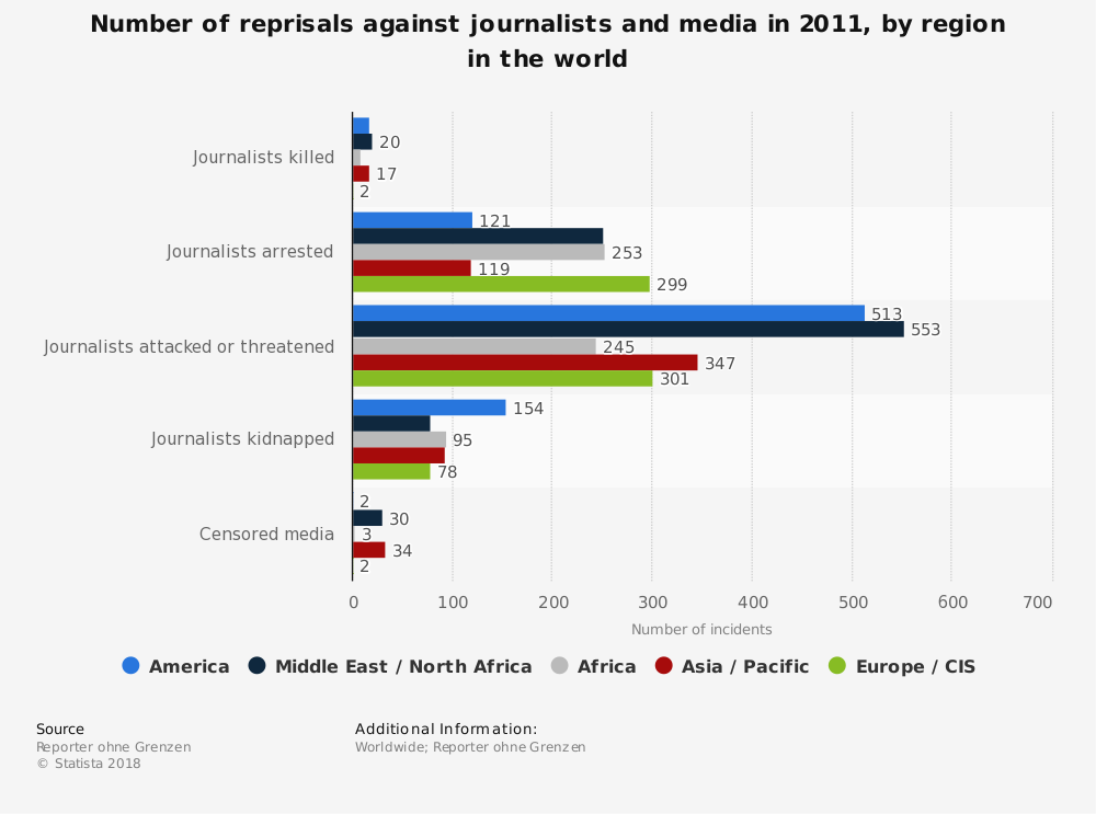 Statistic: Number of reprisals against journalists and media in 2011, by region in the world | Statista