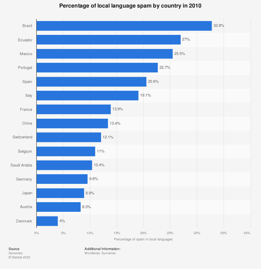 Statistic: Percentage of local language spam by country in 2010 | Statista